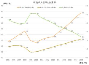 介護業界の有効求人倍率と失業率の画像