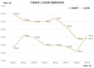 介護業界と全産業の離職率推移の画像